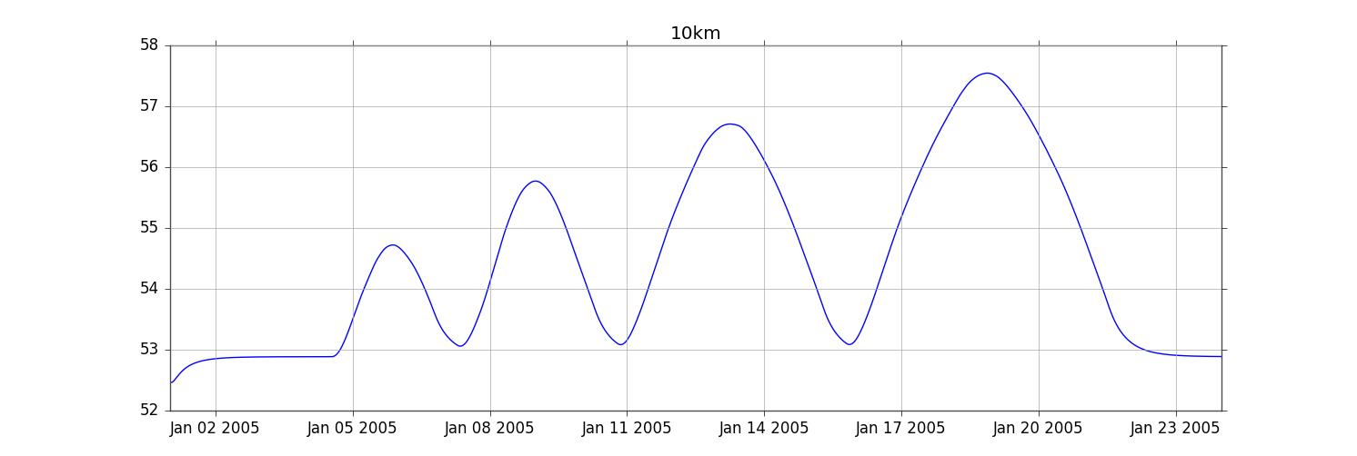 intermediate] Using Python to plot SOBEK output - SOBEK User