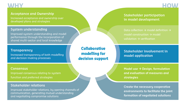 1 develop systems to involve stakeholders in 1 module 2: identifying and analysing the stakeholders and establishing networks module 2 identifying and a nalysing the stakeholders and establishing networks objectives upon completing this.