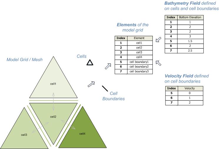 Modelling System Ideas - Delta Shell - Deltares Public Wiki