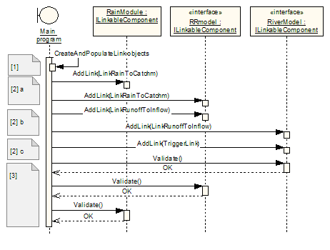 How does the openmi linkable component calling sequence work figure 4 adding links in the rainfall runoffriver use case sequence diagram ccuart Gallery