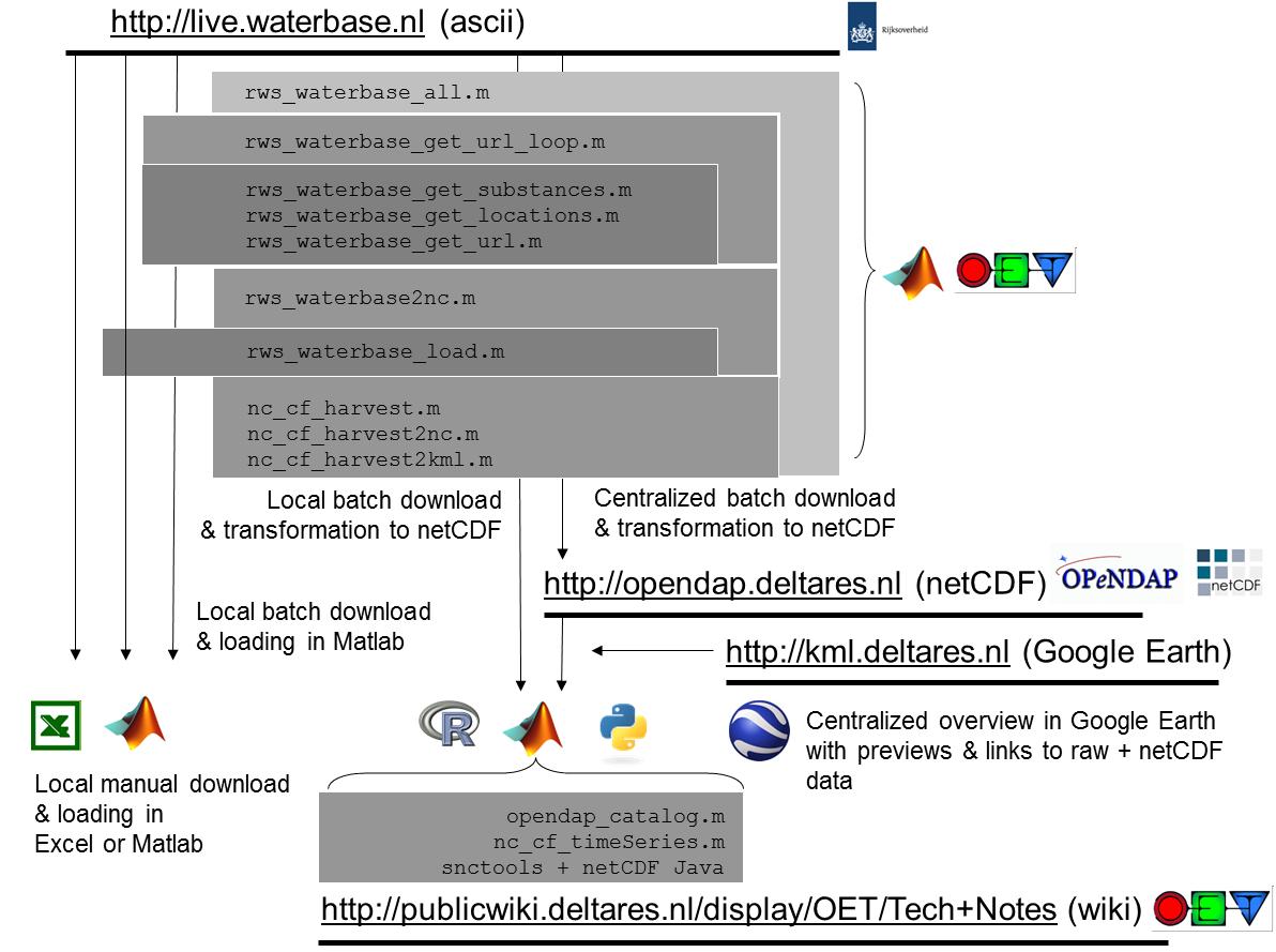 Dataset documentation MWTL - OpenEarth - Deltares Public Wiki