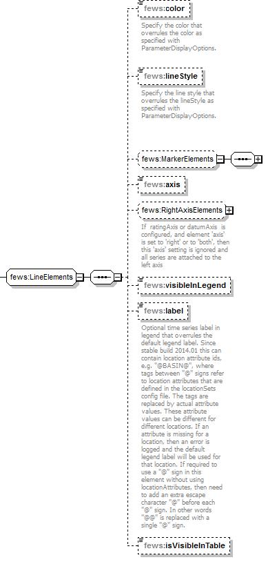 03 Display Groups - DELFT-FEWS Documentation - Deltares