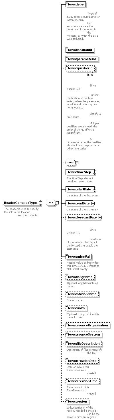 Dynamic data - DELFT-FEWS Documentation - Deltares Public Wiki