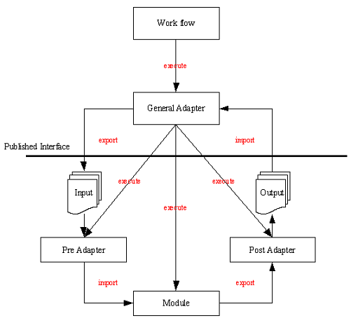 Developing a FEWS Adapter based on NetCDF-CF - DELFT-FEWS
