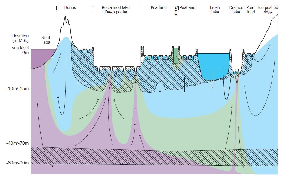 saline seepage in deltaic areas freshsalt deltares public wiki